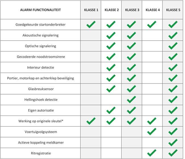 Auto alarm verschillen