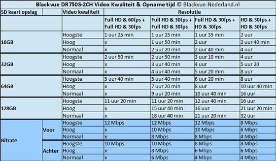 BlackVue Dashcam DR750S-2CH SD opnametijd