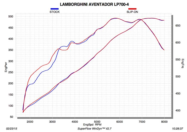 Akrapovic Lamborghini aventador dyno