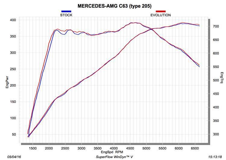 akrapovic uitlaat mercedes C63 amg coupe C205 dyno