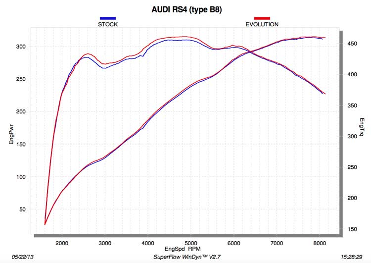 Akrapovic uitlaat Audi RS4 B8 dyno