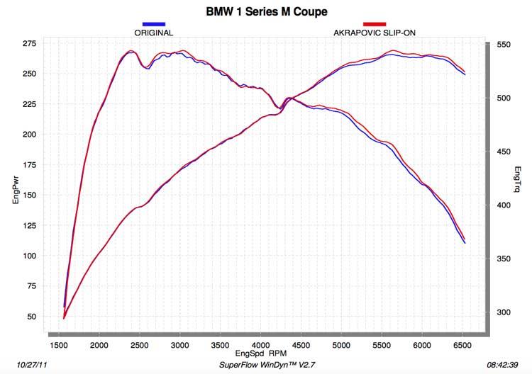 Akrapovic BMW 1M Coupe Dyno