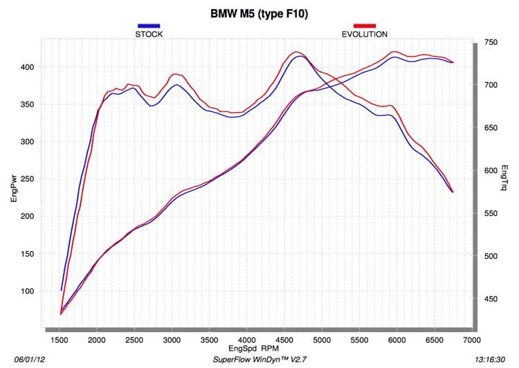 Akrapovic BMW M5 F10 Dyno