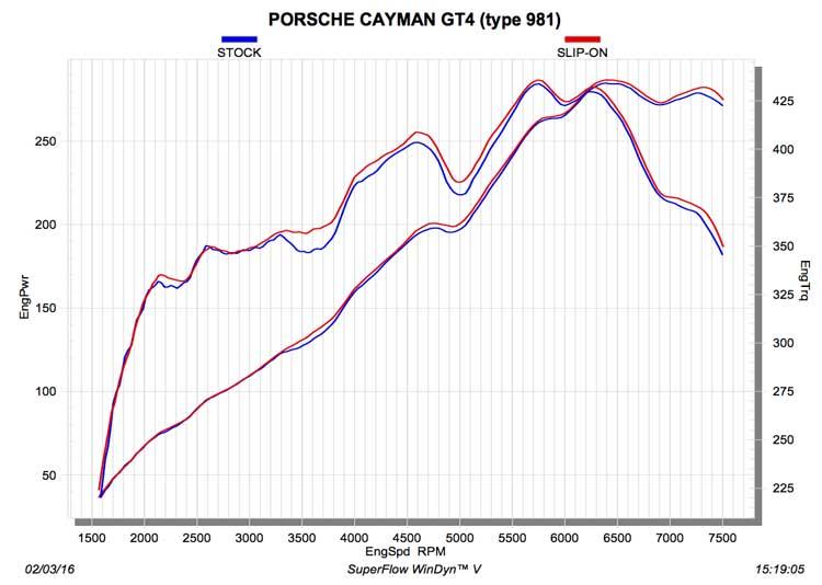 Akrapovic uitlaat Porsche 981 Boxster Spyder dyno
