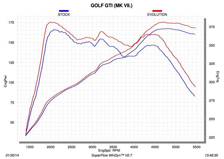 akrapovic uitlaat VW Golf 7 GTI dyno