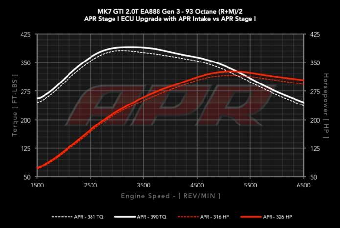 APR carbonio VW  Golf 7 GTI R Audi A3 8V S3 Dyno
