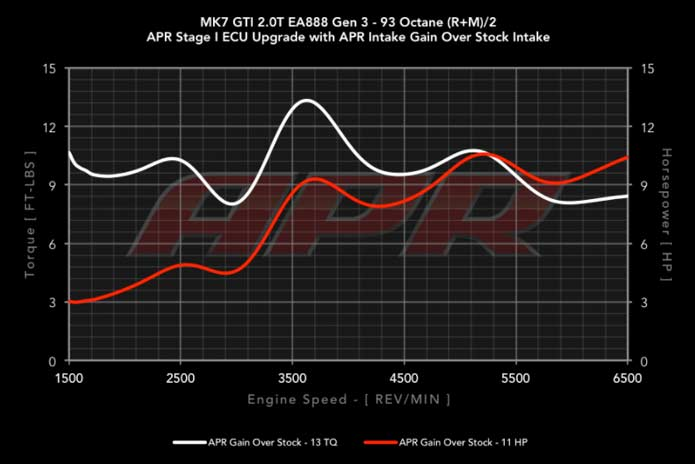 APR carbonio VW Golf 7 GTI R Audi A3 8V S3 stock VS APR